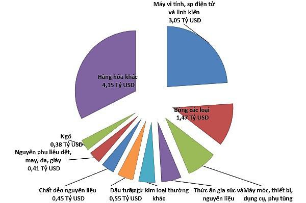 Thương mại Việt-Mỹ: Từ 450 triệu đến hơn 60 tỷ USD  - Ảnh 4.