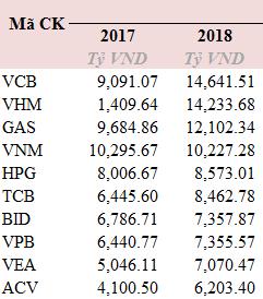 Lợi nhuận ngành BĐS tăng 78% trong năm 2018 - Ảnh 1.