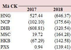 Lợi nhuận ngành BĐS tăng 78% trong năm 2018 - Ảnh 2.