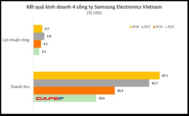 Lợi nhuận của Samsung Việt Nam bất ngờ giảm sâu, xuống thấp hơn cả khi có sự cố Galaxy Note 7, hai công ty con báo lỗ  - Ảnh 1.