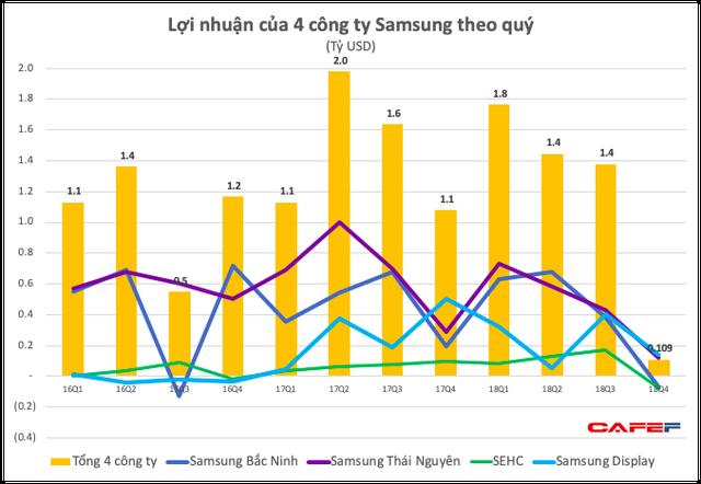 Lợi nhuận của Samsung Việt Nam bất ngờ giảm sâu, xuống thấp hơn cả khi có sự cố Galaxy Note 7, hai công ty con báo lỗ  - Ảnh 2.