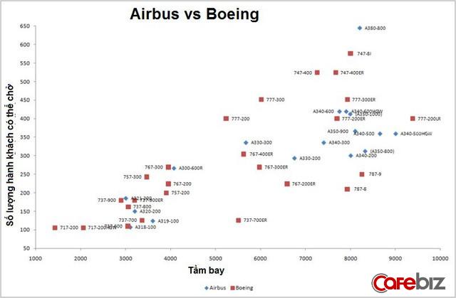 Airbus vs. Boeing: Toàn cảnh so găng kiểm soát vùng trời của hai ông lớn độc quyền ngành sản xuất máy bay thế giới - Ảnh 2.