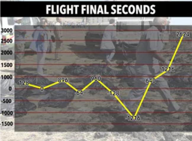 Tiết lộ những giây cuối cùng của chiếc máy bay Ethiopia trước khi rơi  - Ảnh 1.
