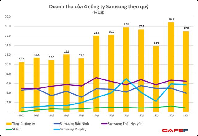 Lợi nhuận của Samsung Việt Nam bất ngờ giảm sâu, xuống thấp hơn cả khi có sự cố Galaxy Note 7, hai công ty con báo lỗ  - Ảnh 3.