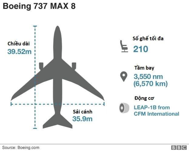 Hai chiếc 737 MAX 8 rơithảm khốc trong hơn 4 tháng, nhiều câu hỏi đang xoáy vào Boeing - Ảnh 3.