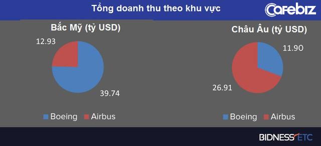 Airbus vs. Boeing: Toàn cảnh so găng kiểm soát vùng trời của hai ông lớn độc quyền ngành sản xuất máy bay thế giới - Ảnh 6.