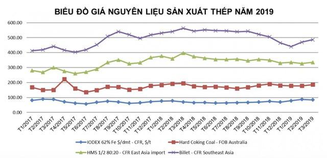 """Hòa Phát đặt kế hoạch lãi giảm 22%: Sự thận trọng đầy toan tính của """"xe lu"""" - Ảnh 3."""