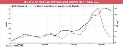 Nhà giàu Trung Quốc rút lui, bất động sản Úc nguội lạnh - Ảnh 1.