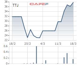 ACB muốn thoái hết 10% vốn tại Kem Thủy Tạ - Ảnh 1.