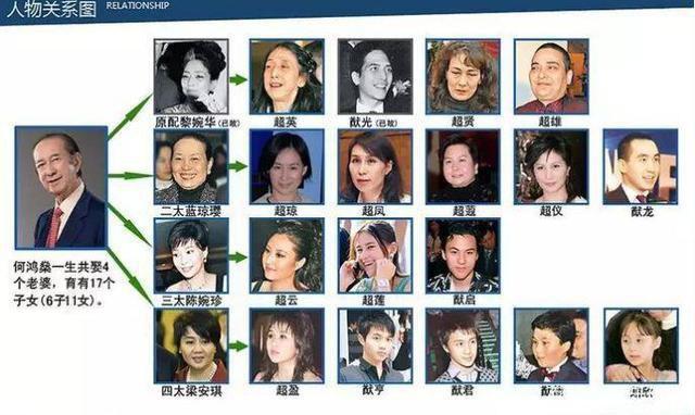 Thâm cung nội chiến phiên bản vua sòng bài Macau: 4 bà vợ tranh từng hào, 17 người con tài giỏi đi liền với tai tiếng - Ảnh 5.