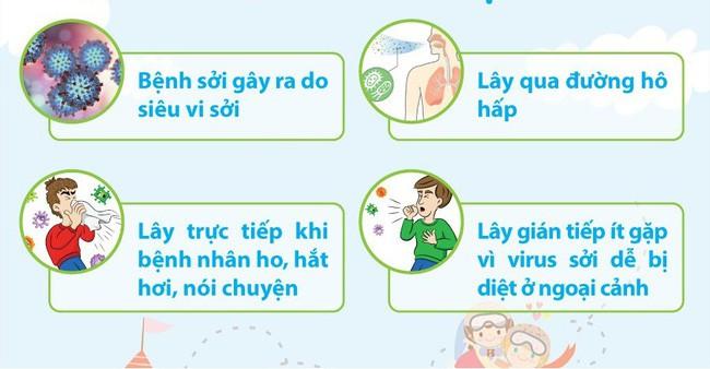 Vắc-xin có thể bảo vệ khỏi bệnh sởi, nhưng bạn cũng cần biết bệnh sởi lây qua đường nào - Ảnh 4.