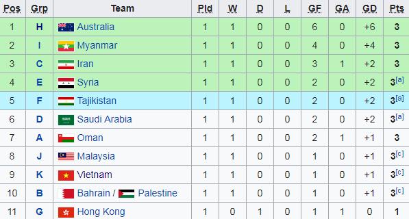 Cập nhật vòng loại U23 châu Á 2020: U23 Việt Nam tạm thời nằm trong nhóm nguy hiểm - Ảnh 1.