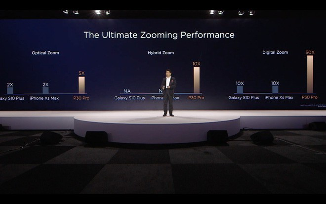 Huawei P30 và P30 Pro ra mắt với camera đỉnh cao: 4 camera, chụp thiếu sáng ăn đứt iPhone XS Max và Galaxy S10, zoom 50X - Ảnh 11.