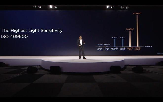 Huawei P30 và P30 Pro ra mắt với camera đỉnh cao: 4 camera, chụp thiếu sáng ăn đứt iPhone XS Max và Galaxy S10, zoom 50X - Ảnh 17.