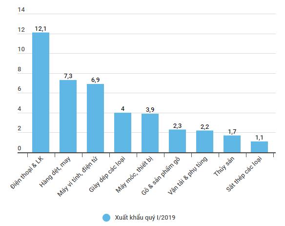 3 tháng, Việt Nam chi 1,8 tỷ USD nhập ôtô, bằng cả năm 2018 - Ảnh 2.