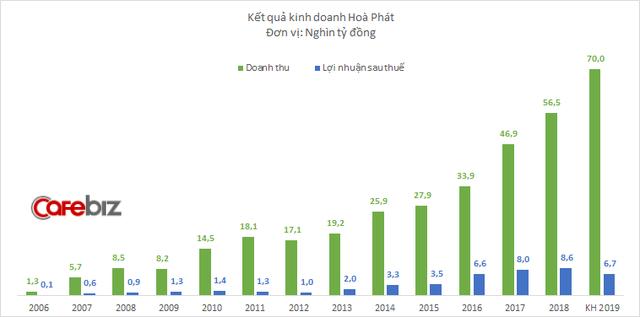 Khó khăn bủa vây Hòa Phát trong năm 2019: Giá quặng sắt tăng vọt, dịch tả khiến lợn không bán được, lợi nhuận sụt giảm lần đầu tiên trong 7 năm - Ảnh 1.