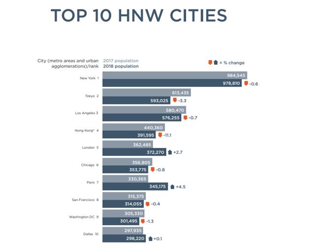 Việt Nam đứng thứ 4 toàn cầu về tốc độ tăng lượng người siêu giàu - Ảnh 4.