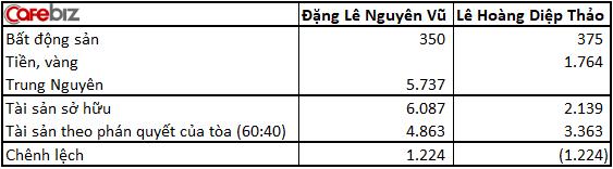 2 vợ chồng Trung Nguyên cùng kháng cáo: Bà Lê Hoàng Diệp Thảo bất ngờ muốn đoàn tụ, ông Đặng Lê Nguyên Vũ muốn tăng tỷ lệ chia tài sản lên 7:3 - Ảnh 3.