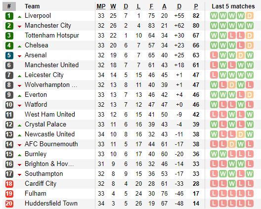 Vùi dập đội bét bảng, Gà trống rắc thêm gia vị cho đại chiến Liverpool vs Chelsea - Ảnh 4.