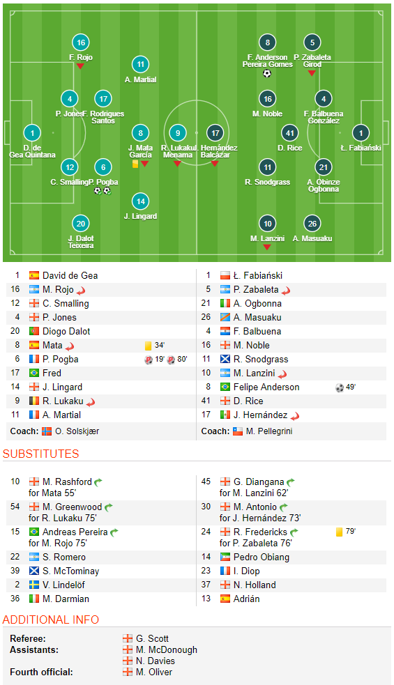 Trăm mối tơ vò, Man United hung hiểm vượt qua West Ham, run rẩy nhìn về phía Barca - Ảnh 5.