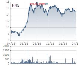 Sau trái phiếu chuyển đổi, Thaco sẽ chi tiếp nghìn tỷ mua cổ phiếu HAGL Agrico - Ảnh 1.