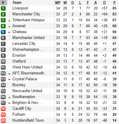 Vòng 35 Premier League: Cái chết của Man City? - Ảnh 3.