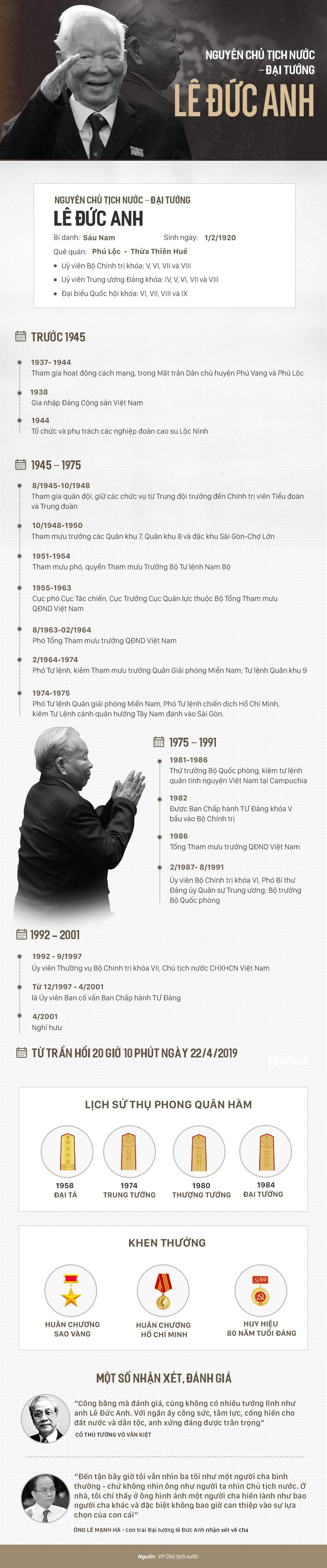 Cuộc đời, sự nghiệp lẫy lừng của nguyên Chủ tịch nước Lê Đức Anh - Ảnh 1.