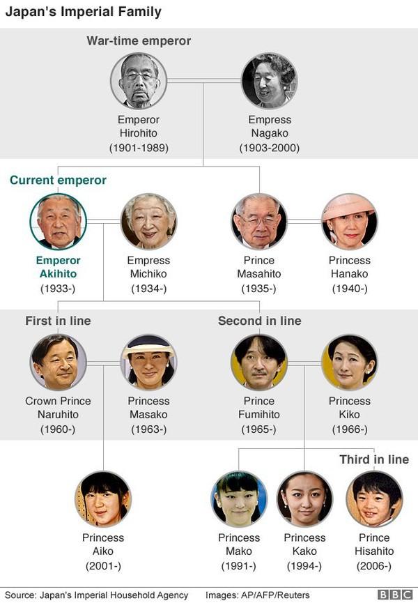 10 điều có thể bạn chưa nghe về Nhật Hoàng Akihito - Ảnh 1.