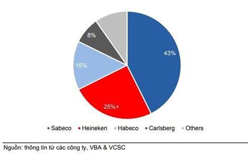 Người Việt uống bia nhiều hơn Thái, Singapore: 4,2 tỷ lít lùa dân nhậu - Ảnh 3.
