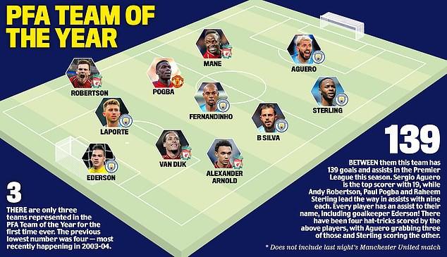 Gây thất vọng lớn, Man United vẫn có ngôi sao trong đội hình xuất sắc nhất Premier League - Ảnh 1.