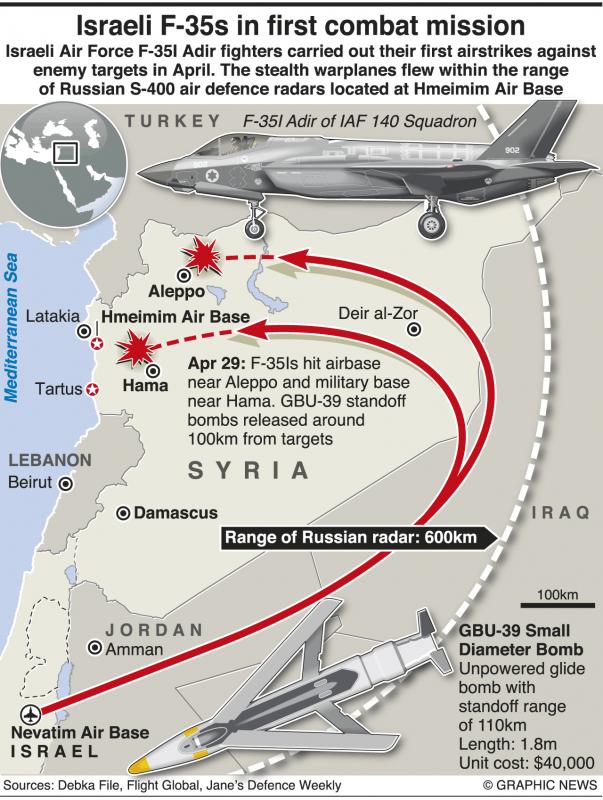 Đòn hiểm của bậc thầy không quân Israel vô hiệu hóa tên lửa S-300 và S-400 Nga ở Syria - Ảnh 3.
