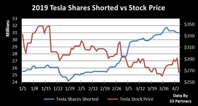 Mây đen bủa vây Tesla, Elon Musk mất hơn 1 tỷ USD chỉ trong vòng 2 phút ngắn ngủi và hầu toà vì vạ miệng - Ảnh 1.
