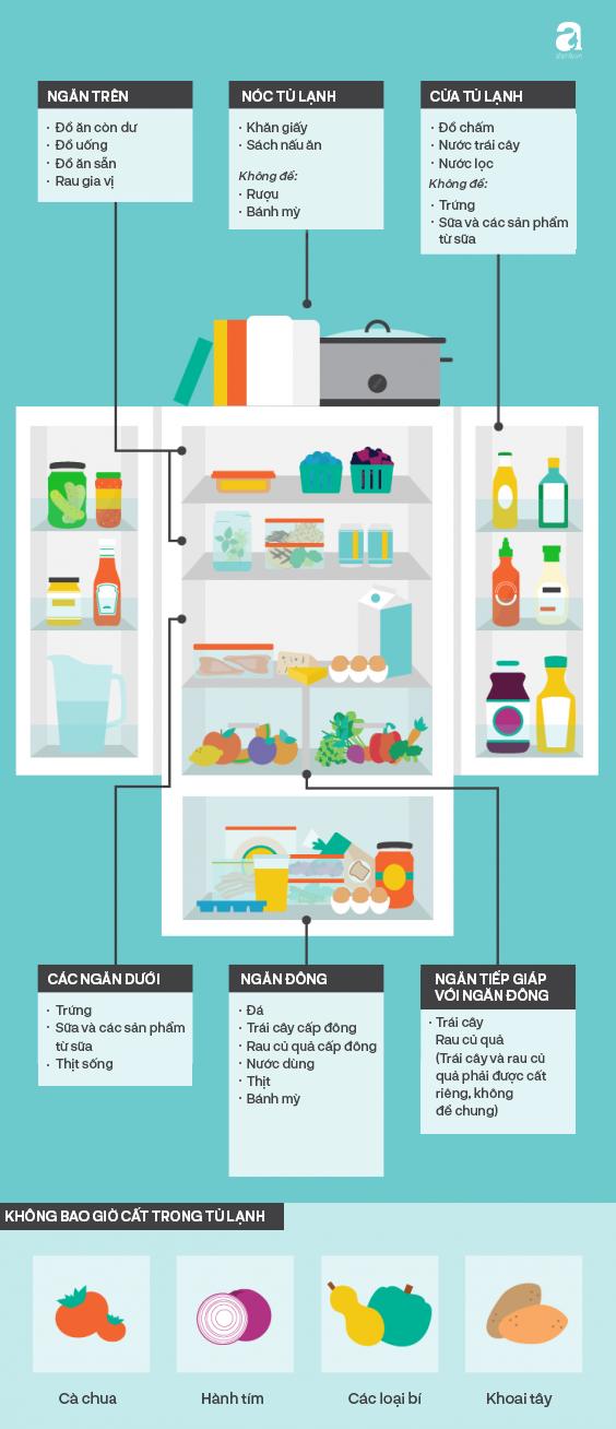 Đây là những mẹo dùng tủ lạnh bạn phải biết nếu không muốn tủ lạnh nhà mình biến thành ổ bệnh gây ung thư - Ảnh 1.