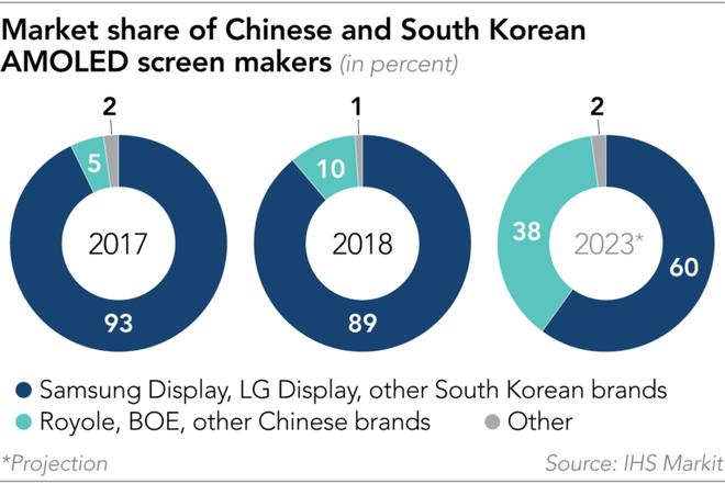 Startup Trung Quốc này đã qua mặt điện thoại màn hình gập của Samsung và Huawei như thế nào? - Ảnh 3.