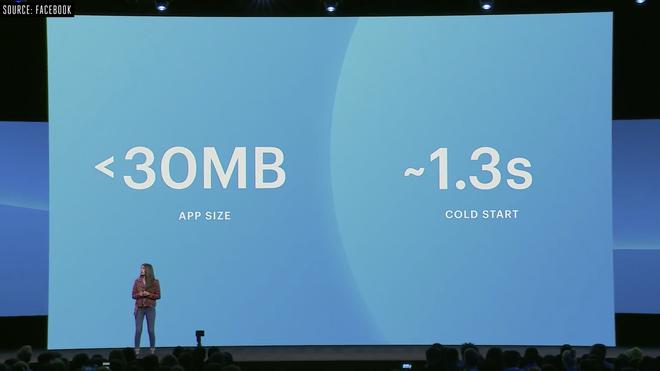 Facebook cho biết ứng dụng Messenger mới sẽ nhẹ bằng 1/4 bản cũ, mượt và ít tốn pin hơn nhưng chỉ có trên iOS - Ảnh 1.
