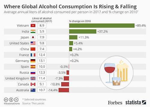 Người Việt chi gần 8 tỉ USD trong năm 2019 để mua bia - Ảnh 2.
