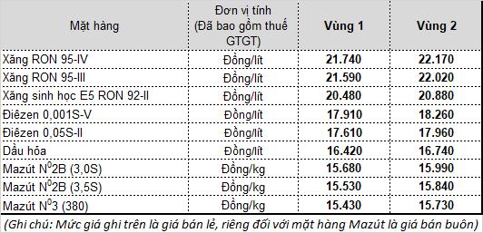 [Nóng] Giá xăng dầu giảm sau 3 lần tăng liên tiếp - Ảnh 1.