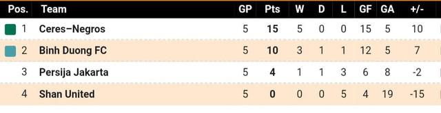 Hà Nội FC và B.Bình Dương cần dựa vào lẫn nhau để đi tiếp tại AFC Cup - Ảnh 2.