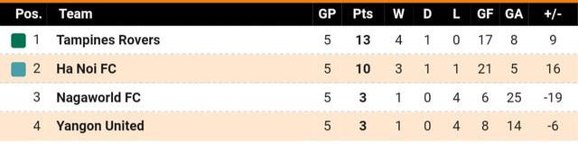 Hà Nội FC và B.Bình Dương cần dựa vào lẫn nhau để đi tiếp tại AFC Cup - Ảnh 3.