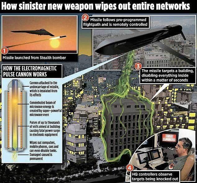 Vũ khí bí mật của Mỹ đủ sức làm Triều Tiên, Iran tê liệt - Ảnh 2.