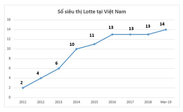 Tranh nhau miếng bánh bán lẻ Việt Nam, đại gia ngoại nhận kết cục trái ngược: Auchan rút lui, Parkson ngắc ngoải, Big C và Metro bán mình, còn lại Lotte Mart và Aeon vẫn kiên trì mở rộng - Ảnh 2.
