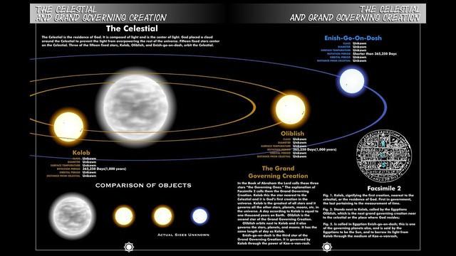 Giả thuyết về hành tinh Kolob: Cội nguồn sức mạnh của vũ trụ - Ảnh 1.
