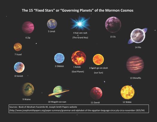 Giả thuyết về hành tinh Kolob: Cội nguồn sức mạnh của vũ trụ - Ảnh 6.