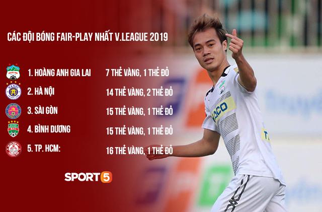 HAGL fair-play nhất V.League 2019, nhưng CLB nhận nhiều thẻ phạt nhất V.League mới khiến tất cả bất ngờ - Ảnh 1.
