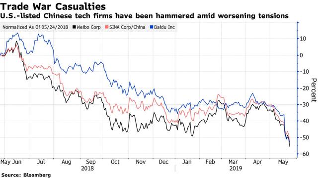 Chiến tranh thương mại nóng rực, cổ phiếu Trung Quốc trên sàn chứng khoán Mỹ bị bán tháo mạnh nhất kể từ khủng hoảng tài chính - Ảnh 1.