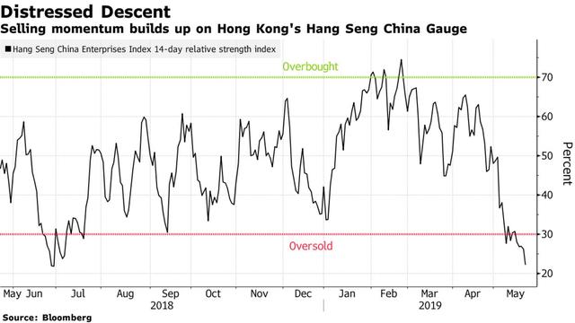 Chiến tranh thương mại nóng rực, cổ phiếu Trung Quốc trên sàn chứng khoán Mỹ bị bán tháo mạnh nhất kể từ khủng hoảng tài chính - Ảnh 3.