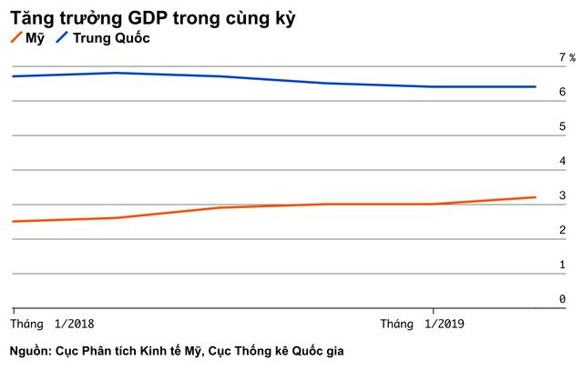 Bảng tỷ số này sẽ cho bạn thấy Mỹ hay Trung Quốc là bên chiến thắng trong cuộc chiến thương mại - Ảnh 12.