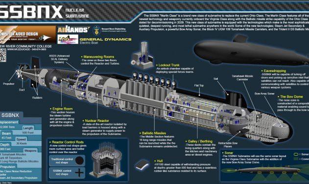 Mỹ vỡ trận vì đề án tàu ngầm Nga: Nuốt hận nhìn 12 tàu ngầm lớp Columbia tuột tiến độ? - Ảnh 6.