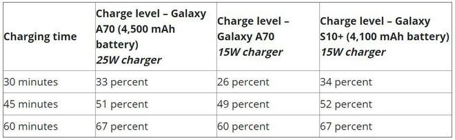 Thử nghiệm thực tế công nghệ sạc siêu nhanh 25W của Samsung, nhanh hơn sạc 15W nhưng không đáng kể - Ảnh 3.