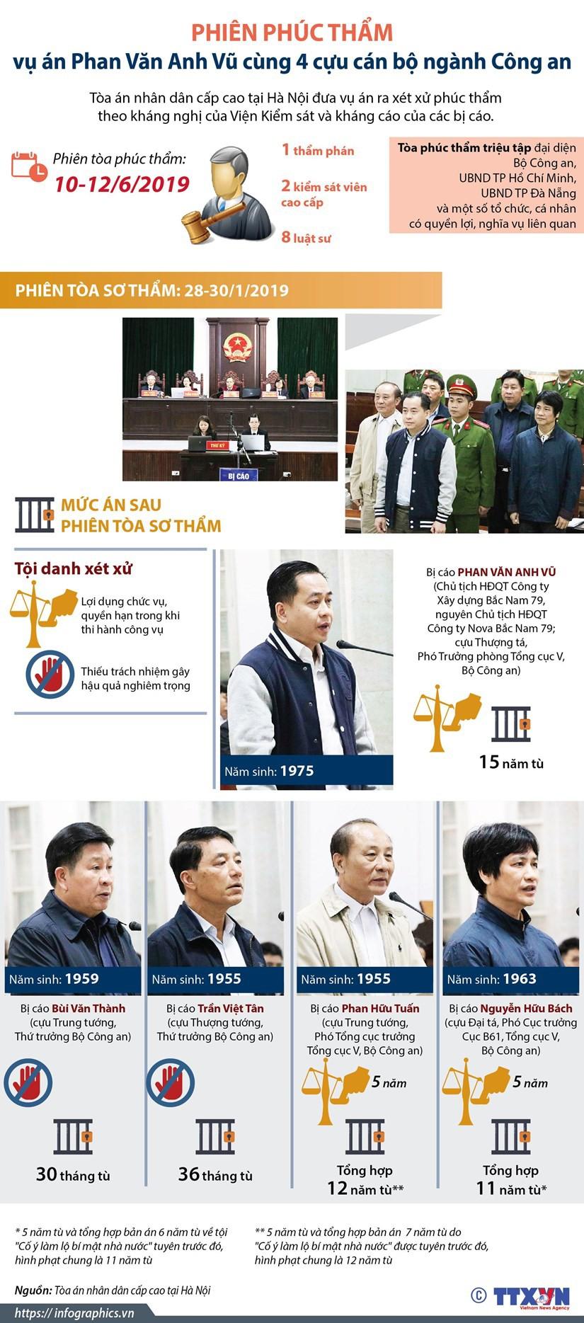 [Infographics] Mở phiên phúc thẩm xét xử vụ án Phan Văn Anh Vũ - Ảnh 1.
